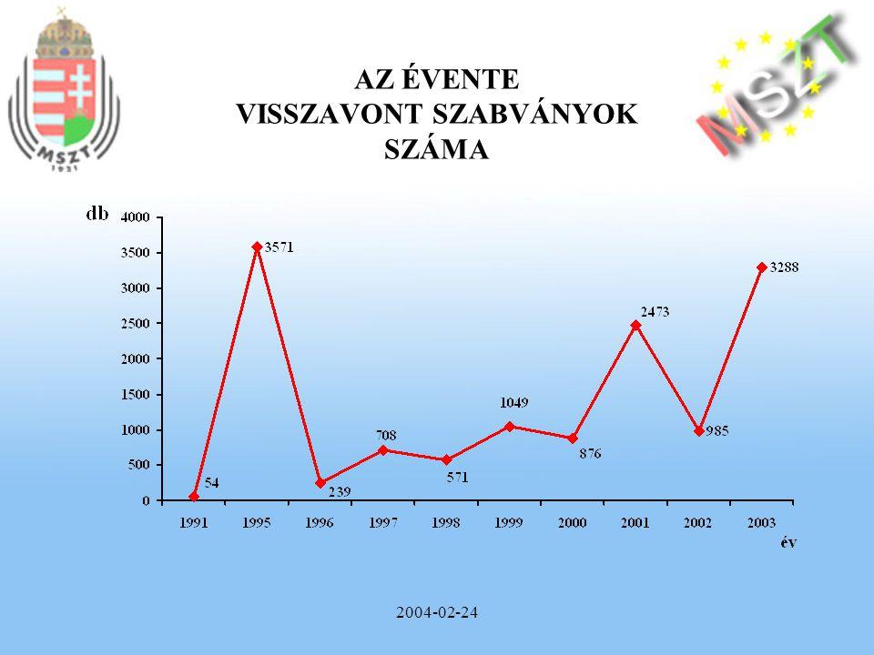 2004-02-24 A NEMZETI SZABVÁNYÁLLOMÁNY FORRÁS SZERINTI ÖSSZETÉTELE
