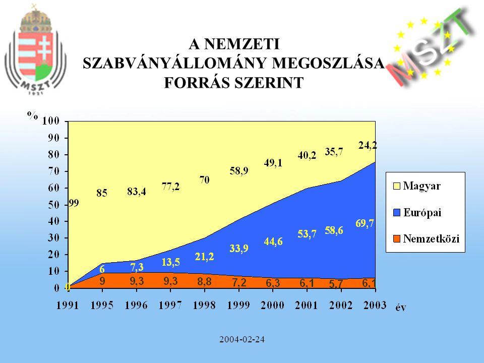 2004-02-24 A MUNKAVÉDELEM ÉS A GÉPEK BIZTONSÁGA SZAKTERÜLET SZABVÁNYÁLLOMÁNYÁNAK MEGOSZLÁSA FORRÁSUK SZERINT