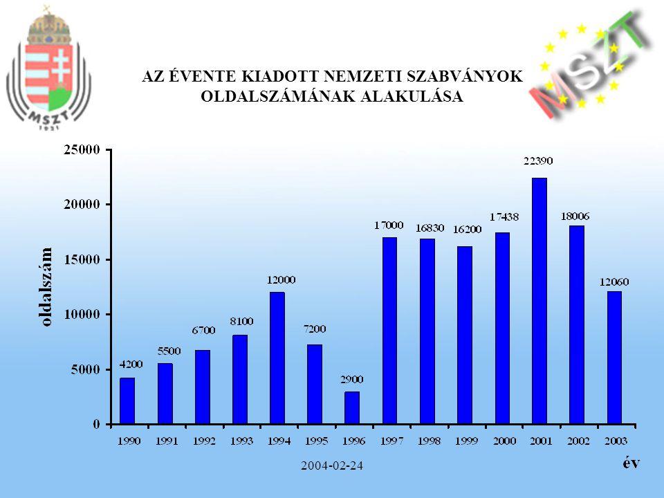 2004-02-24 AZ ÉVENTE KIADOTT NEMZETI SZABVÁNYOK OLDALSZÁMÁNAK ALAKULÁSA