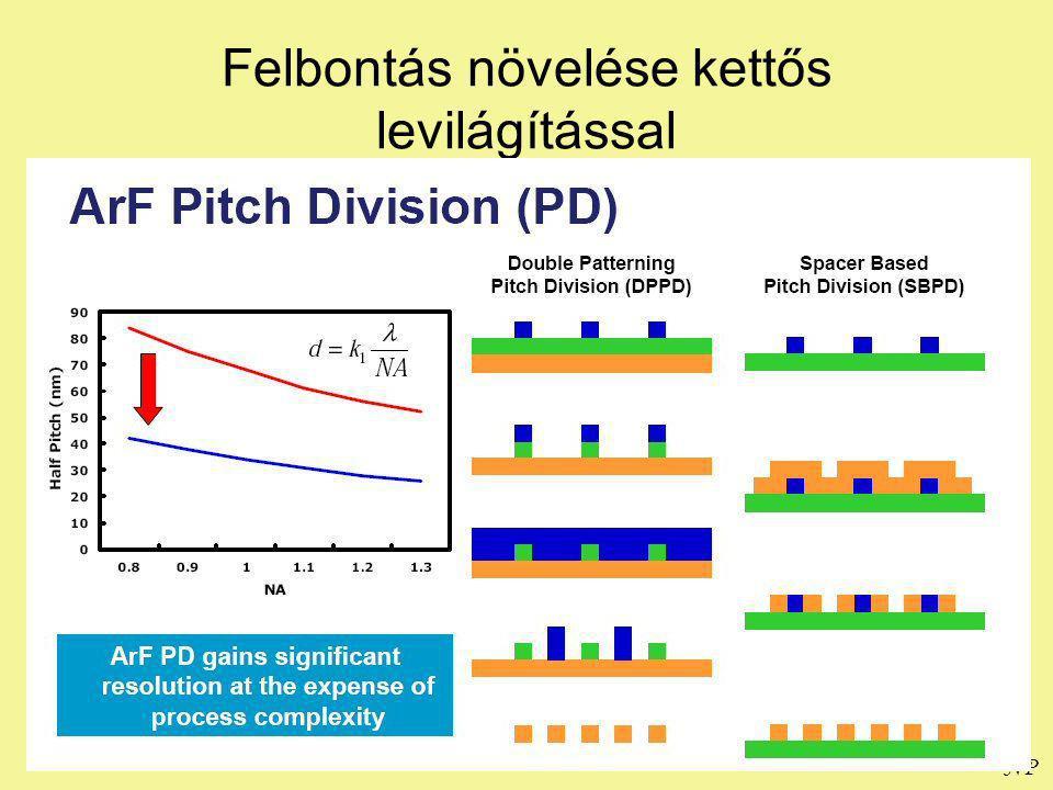 NP Felbontás növelése kettős levilágítással