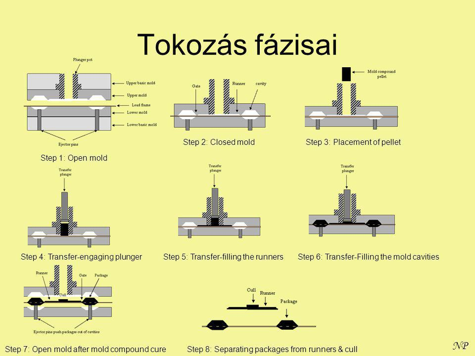 NP Tokozás fázisai Step 1: Open mold Step 2: Closed moldStep 3: Placement of pellet Step 4: Transfer-engaging plungerStep 5: Transfer-filling the runnersStep 6: Transfer-Filling the mold cavities Step 7: Open mold after mold compound cureStep 8: Separating packages from runners & cull