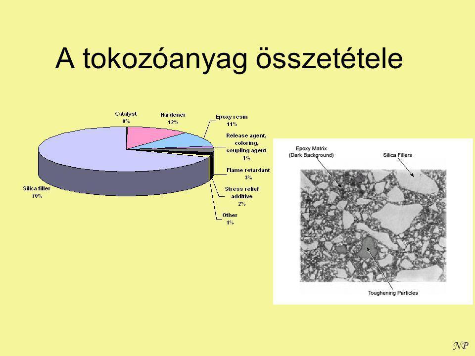 NP A tokozóanyag összetétele