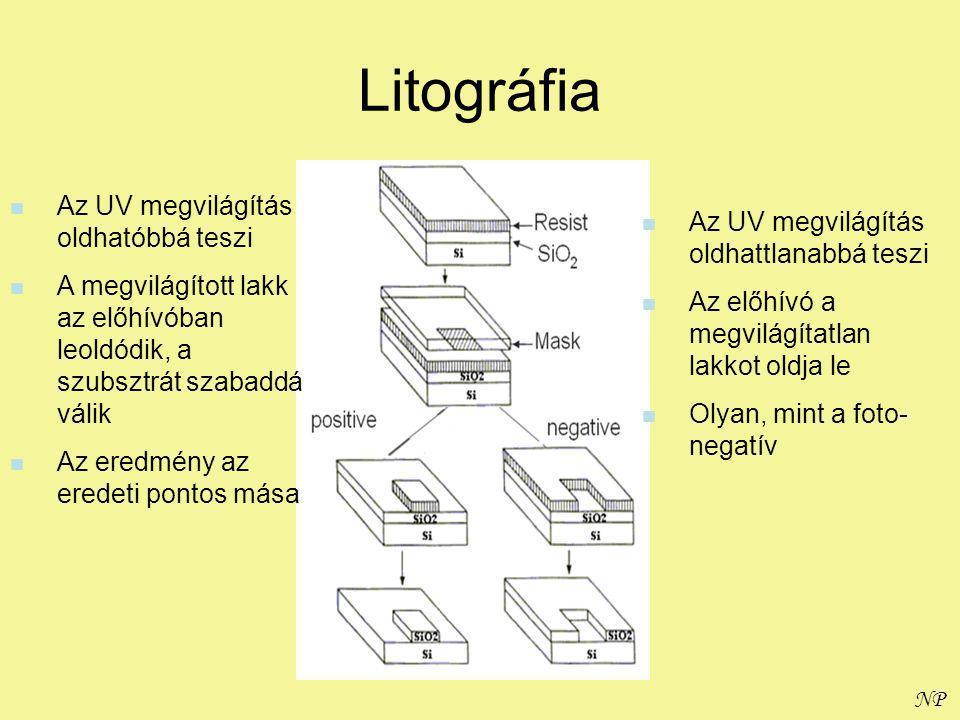 NP Litográfia Az UV megvilágítás oldhatóbbá teszi A megvilágított lakk az előhívóban leoldódik, a szubsztrát szabaddá válik Az eredmény az eredeti pontos mása Az UV megvilágítás oldhattlanabbá teszi Az előhívó a megvilágítatlan lakkot oldja le Olyan, mint a foto- negatív