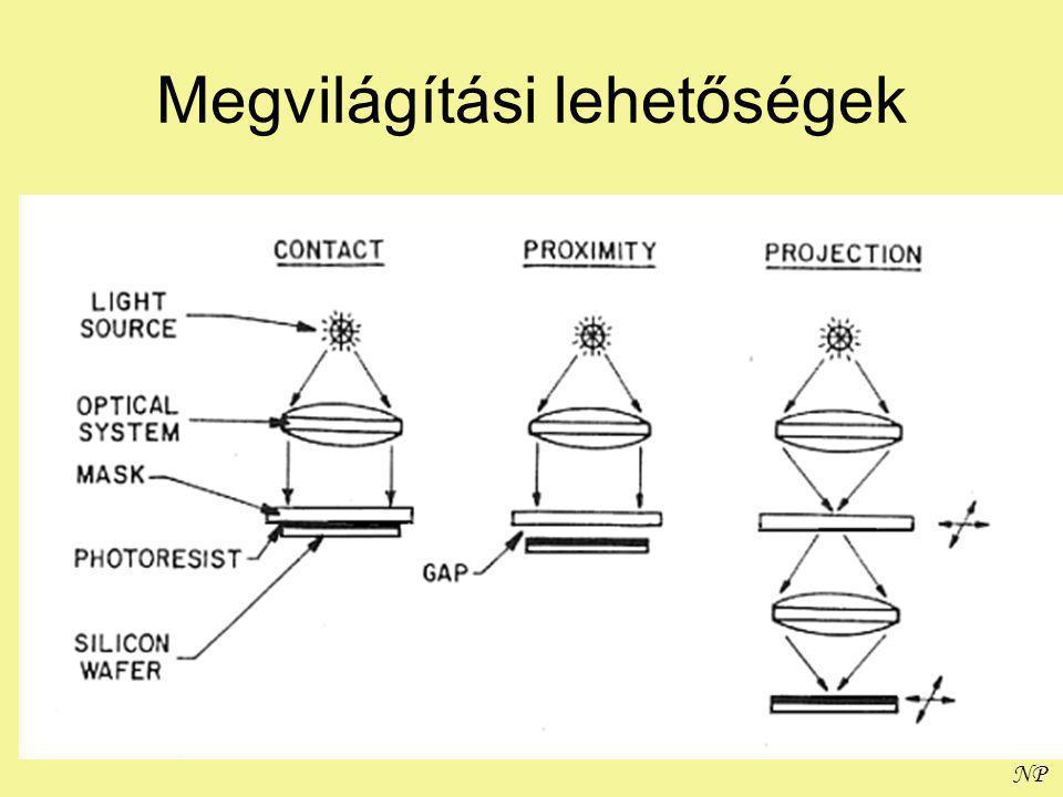 NP A diffrakció hatása Kis méreteknél a diffrakció dominál Ha a rés (apertúra) nagyságrendjébe esik, a fény szóródni fog az áthaladás után.