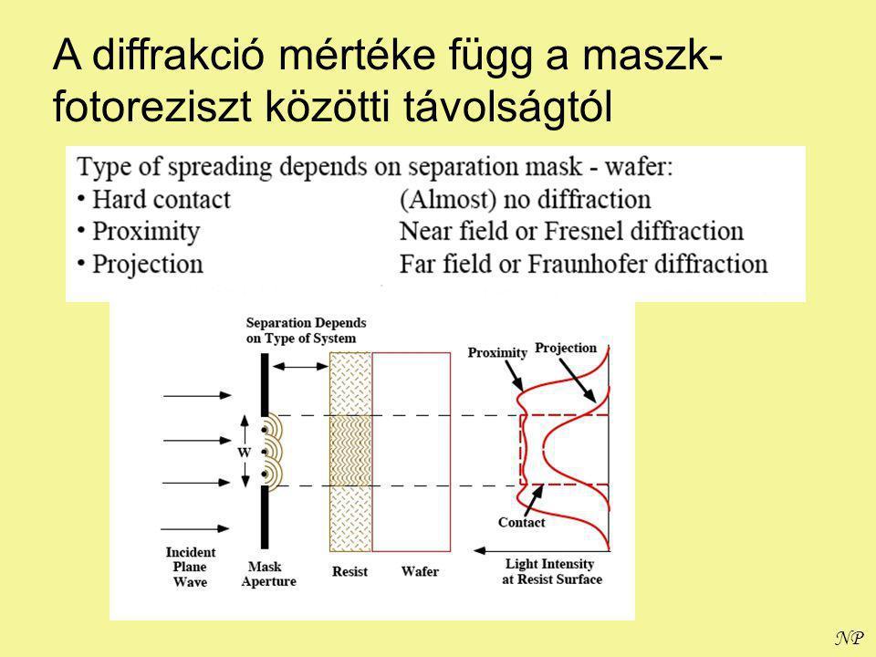 NP A diffrakció mértéke függ a maszk- fotoreziszt közötti távolságtól