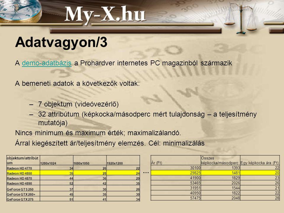 INNOCSEKK 156/2006 Adatvagyon/3 A demo-adatbázis a Prohardver internetes PC magazinból származikdemo-adatbázis A bemeneti adatok a következők voltak: –7 objektum (videóvezérlő) –32 attribútum (képkocka/másodperc mért tulajdonság – a teljesítmény mutatója) Nincs minimum és maximum érték; maximalizálandó.