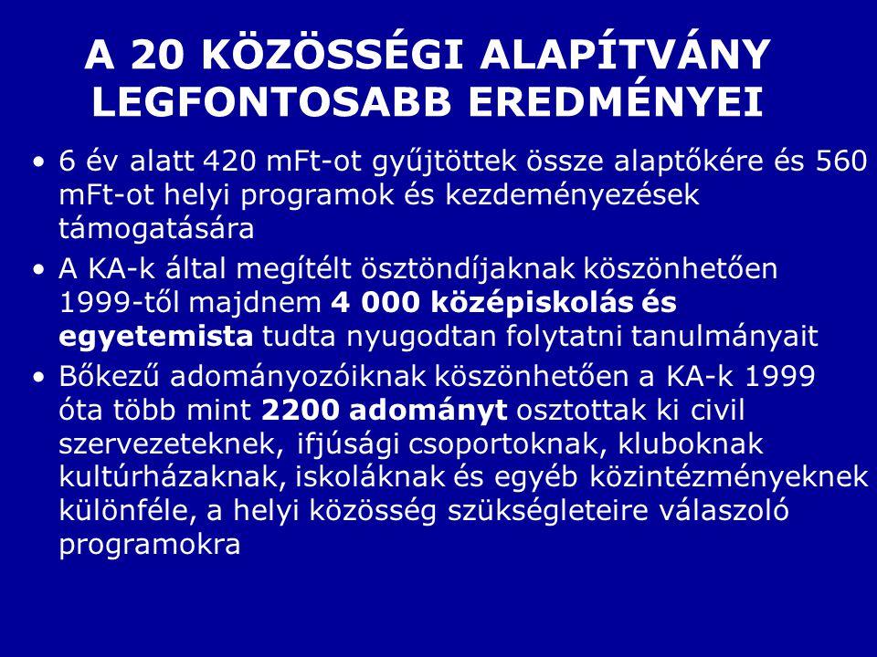 A 20 KÖZÖSSÉGI ALAPÍTVÁNY LEGFONTOSABB EREDMÉNYEI 6 év alatt 420 mFt-ot gyűjtöttek össze alaptőkére és 560 mFt-ot helyi programok és kezdeményezések támogatására A KA-k által megítélt ösztöndíjaknak köszönhetően 1999-től majdnem 4 000 középiskolás és egyetemista tudta nyugodtan folytatni tanulmányait Bőkezű adományozóiknak köszönhetően a KA-k 1999 óta több mint 2200 adományt osztottak ki civil szervezeteknek, ifjúsági csoportoknak, kluboknak kultúrházaknak, iskoláknak és egyéb közintézményeknek különféle, a helyi közösség szükségleteire válaszoló programokra