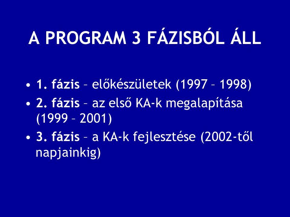 A PROGRAM 3 FÁZISBÓL ÁLL 1. fázis – előkészületek (1997 – 1998) 2.
