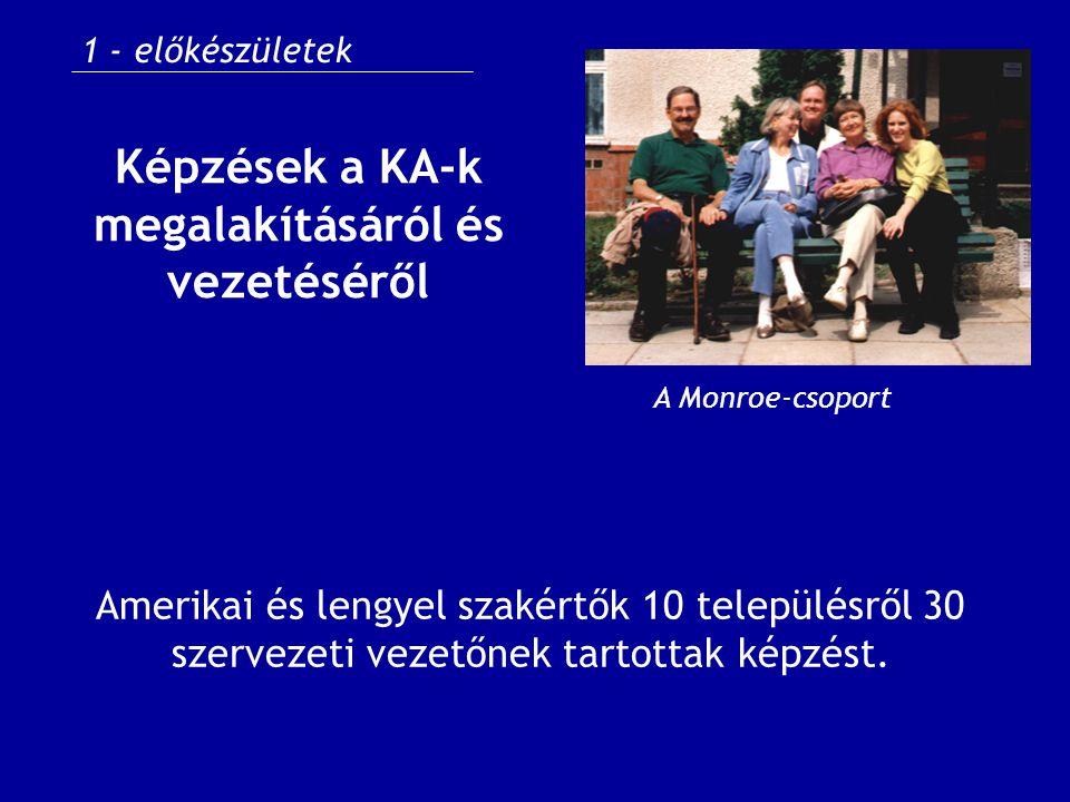 Képzések a KA-k megalakításáról és vezetéséről Amerikai és lengyel szakértők 10 településről 30 szervezeti vezetőnek tartottak képzést.