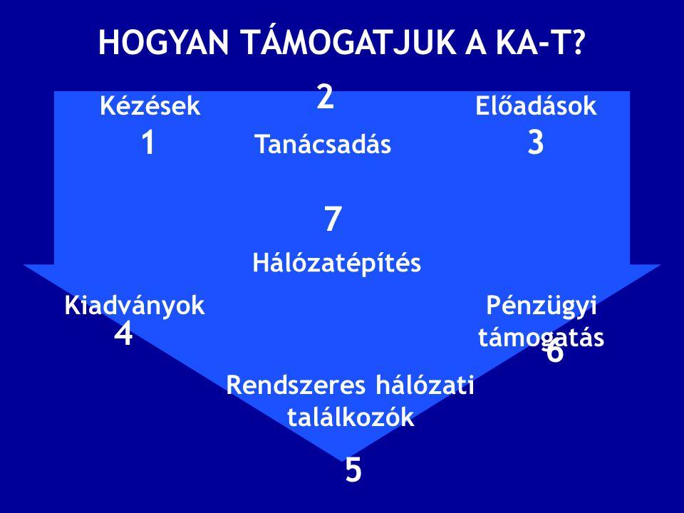 HOGYAN TÁMOGATJUK A KA-T.