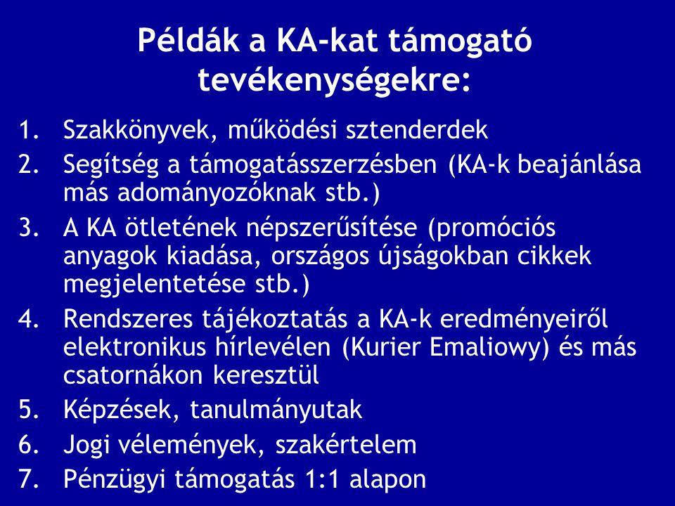 """A KA-nak nyújtott pénzügyi támogatás """"Fillért fillérhez A KA-k úgy kapnak pénzügyi támogatást az Akadémiától, hogy minden helyben megszerzett złotyhoz az Akadémia hozzátesz egy złotyt (angolul matching fund) a(z) : Működési költségekre (általában 500 eFt-tól 1.4 mFt-ig évente) Adományosztó programokra (általában 500 eFt-tól 1 mFt-ig évente) Alaptőkére (csak egy alkalommal) – 7 mFt-tól 10 mFt-ig"""