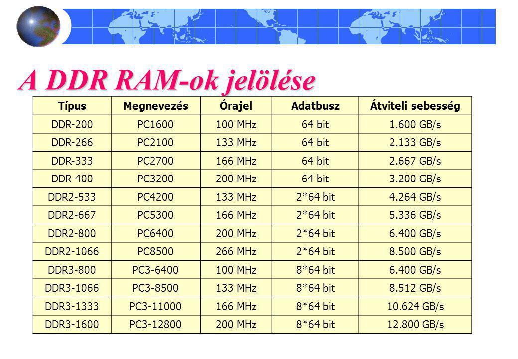 A DDR RAM-ok jelölése TípusMegnevezésÓrajelAdatbuszÁtviteli sebesség DDR-200PC1600100 MHz64 bit1.600 GB/s DDR-266PC2100133 MHz64 bit2.133 GB/s DDR-333