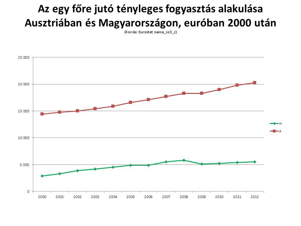 Az egy főre jutó tényleges fogyasztás alakulása Ausztriában és Magyarországon, euróban 2000 után (Forrás: Eurostat nama_co3_c)
