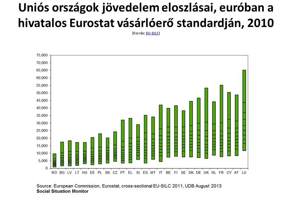 Uniós országok jövedelem eloszlásai, euróban a hivatalos Eurostat vásárlóerő standardján, 2010 (Forrás: EU-SILC)EU-SILC