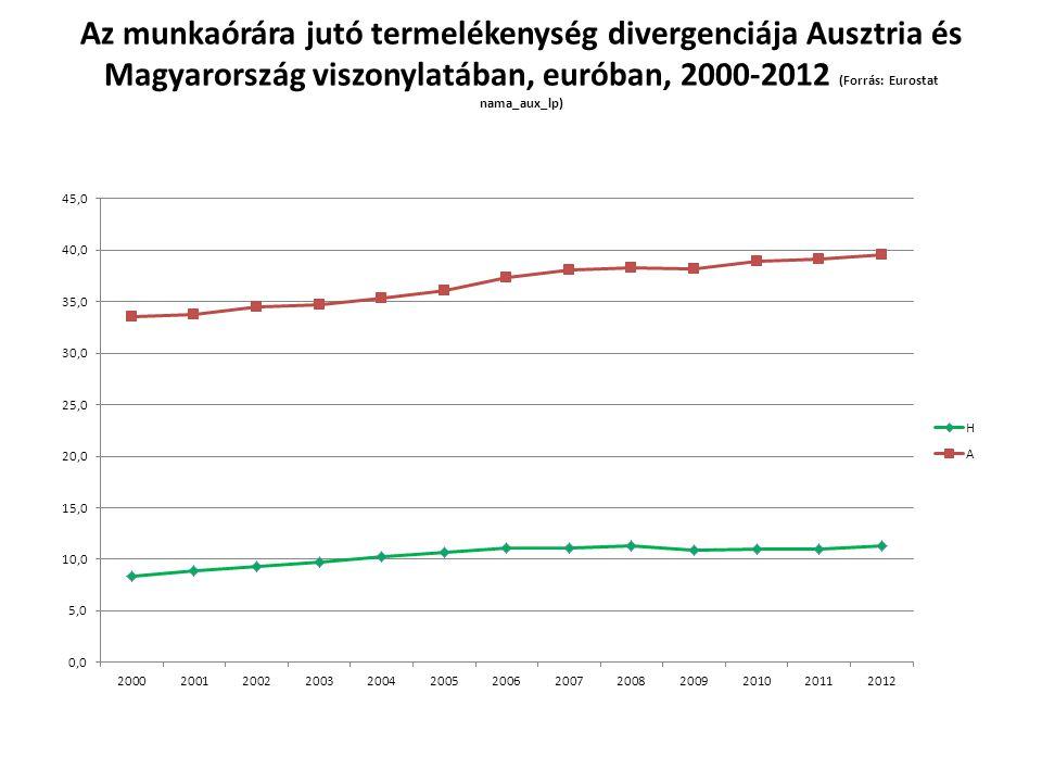 Az munkaórára jutó termelékenység divergenciája Ausztria és Magyarország viszonylatában, euróban, 2000-2012 (Forrás: Eurostat nama_aux_lp)