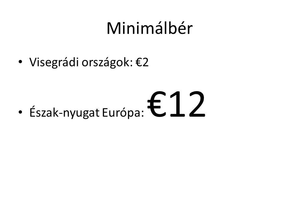 Minimálbér Visegrádi országok: €2 Észak-nyugat Európa: €12