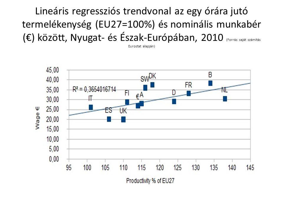 Lineáris regressziós trendvonal az egy órára jutó termelékenység (EU27=100%) és nominális munkabér (€) között, Nyugat- és Észak-Európában, 2010 (Forrás: saját számítás Eurostat alapján)