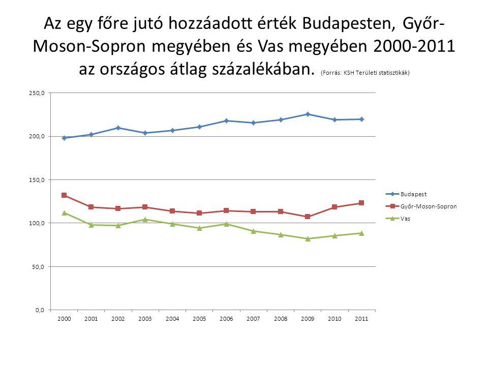 Az egy főre jutó hozzáadott érték Budapesten, Győr- Moson-Sopron megyében és Vas megyében 2000-2011 az országos átlag százalékában.