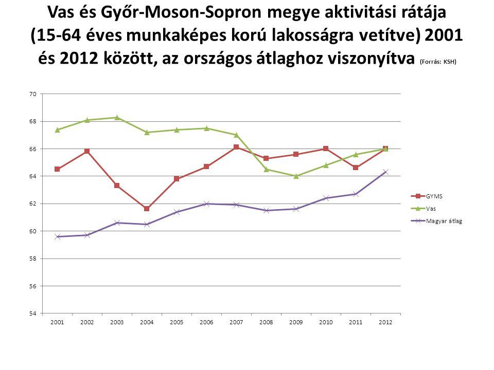 Vas és Győr-Moson-Sopron megye aktivitási rátája (15-64 éves munkaképes korú lakosságra vetítve) 2001 és 2012 között, az országos átlaghoz viszonyítva (Forrás: KSH)