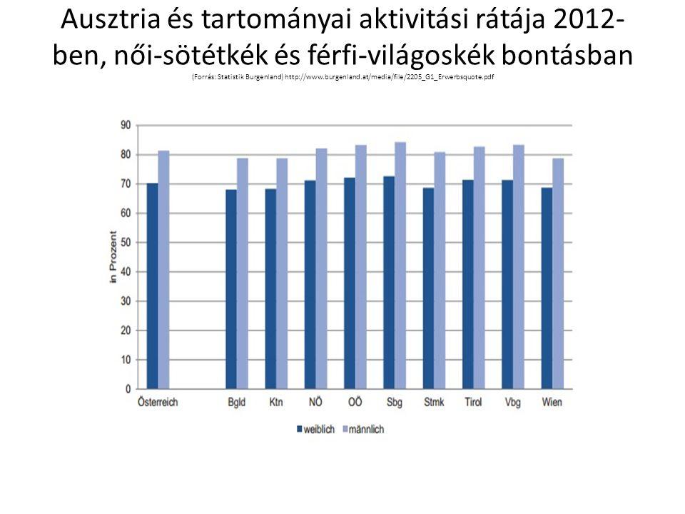 Ausztria és tartományai aktivitási rátája 2012- ben, női-sötétkék és férfi-világoskék bontásban (Forrás: Statistik Burgenland) http://www.burgenland.at/media/file/2205_G1_Erwerbsquote.pdf