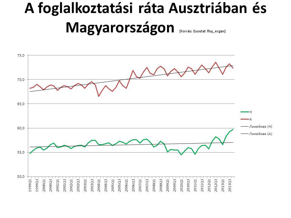A foglalkoztatási ráta Ausztriában és Magyarországon [Forrás: Euostat lfsq_ergan]