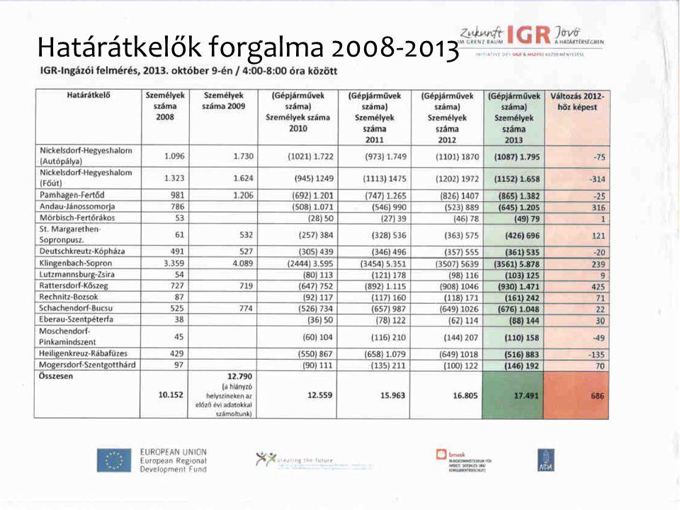"""A mobilitást gátló tényezők """"szelektáló"""" hatása Határátkelők forgalma 2008-2013"""
