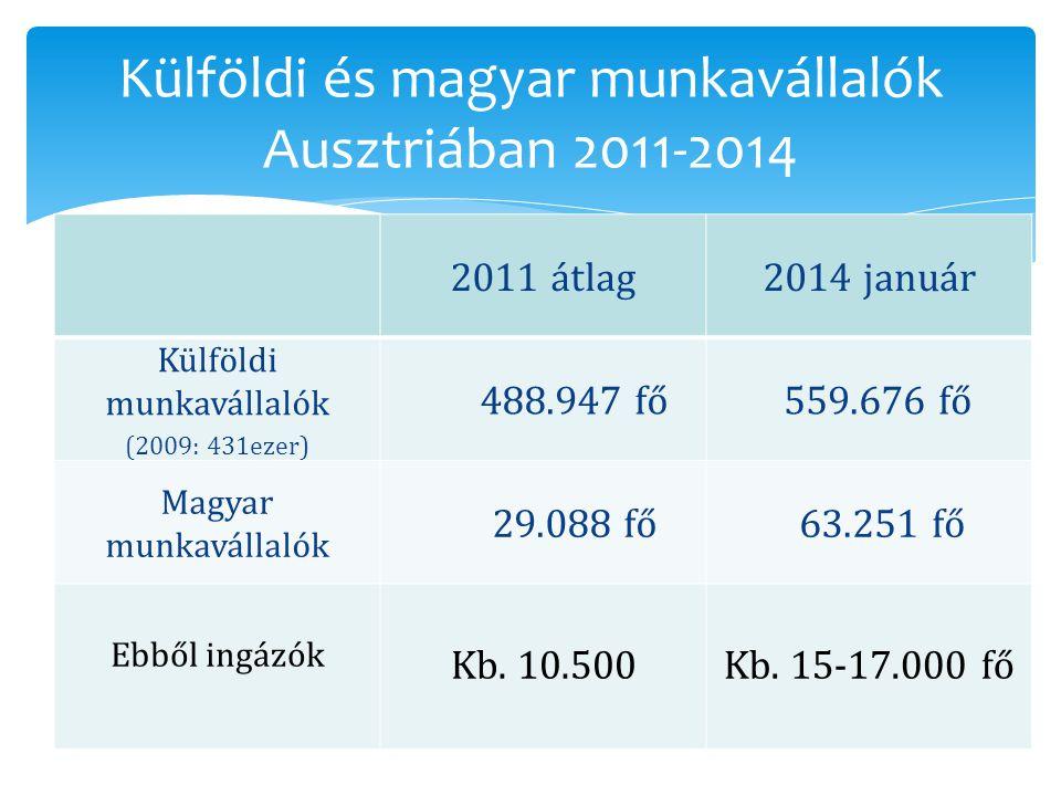 Külföldi és magyar munkavállalók Ausztriában 2011-2014 2011 átlag2014 január Külföldi munkavállalók (2009: 431ezer) 488.947 fő 559.676 fő Magyar munka