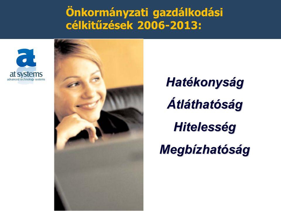 Önkormányzati gazdálkodási célkitűzések 2006-2013: HatékonyságÁtláthatóságHitelességMegbízhatóság