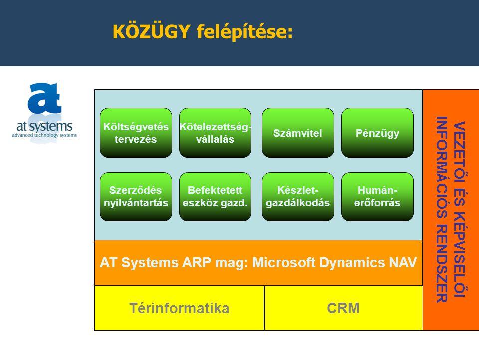 KÖZÜGY felépítése: AT Systems ARP mag: Microsoft Dynamics NAV Térinformatika VEZETŐI ÉS KÉPVISELŐI INFORMÁCIÓS RENDSZER CRM Költségvetés tervezés Kötelezettség- vállalás SzámvitelPénzügy Szerződés nyilvántartás Befektetett eszköz gazd.
