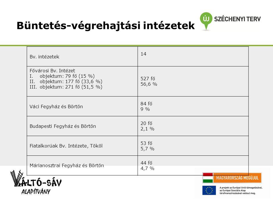 Büntetés-végrehajtási intézetek Bv. intézetek 14 Fővárosi Bv.