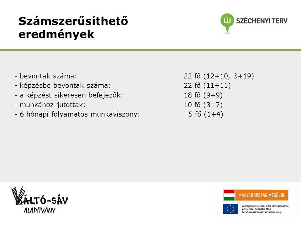 Számszerűsíthető eredmények - bevontak száma: 22 fő (12+10, 3+19) - képzésbe bevontak száma: 22 fő (11+11) - a képzést sikeresen befejezők: 18 fő (9+9) - munkához jutottak: 10 fő (3+7) - 6 hónapi folyamatos munkaviszony: 5 fő (1+4)