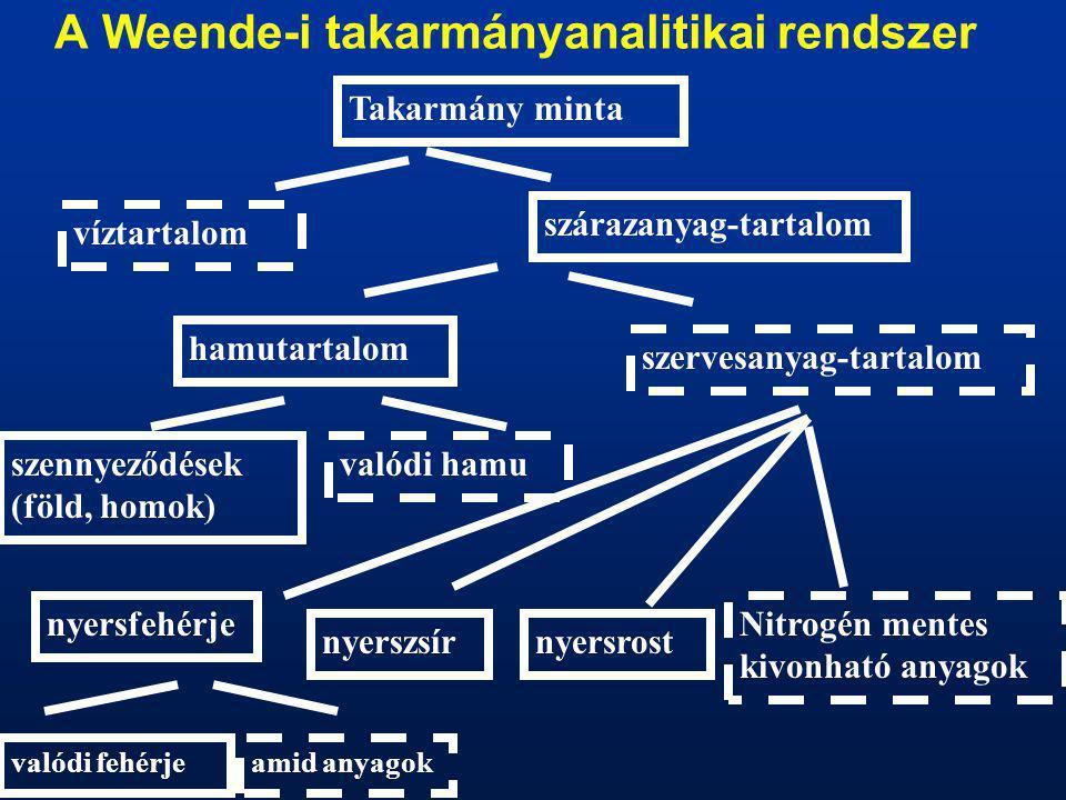 A Weende-i takarmányanalitikai rendszer Takarmány minta víztartalom szárazanyag-tartalom szennyeződések (föld, homok) hamutartalom szervesanyag-tartal