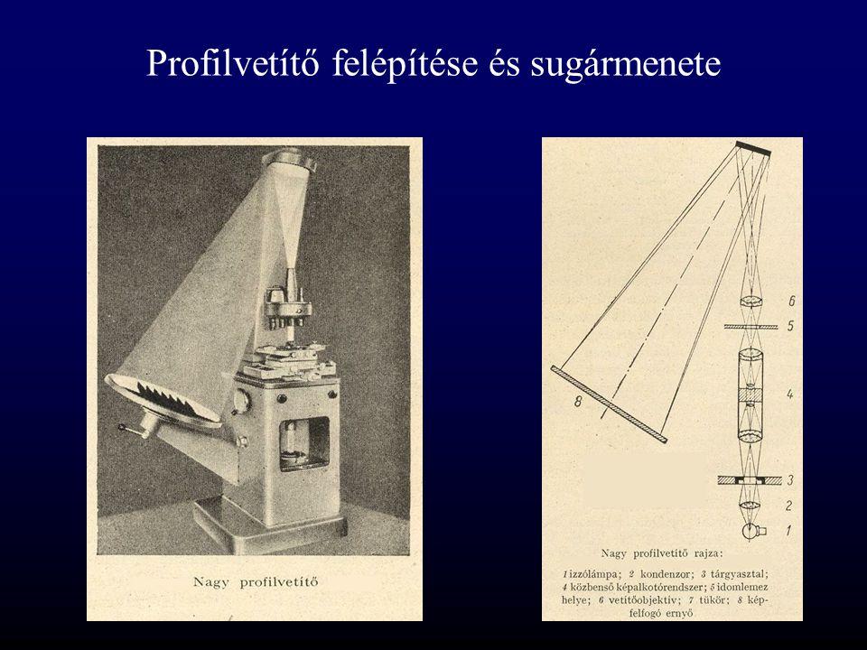 Profilvetítő felépítése és sugármenete