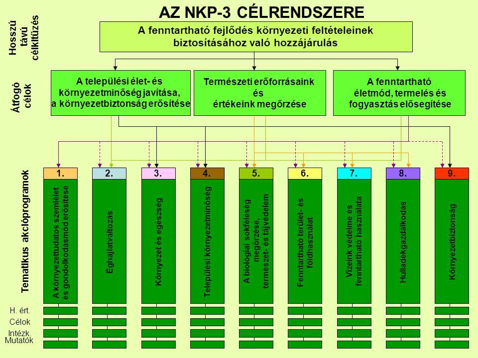 AZ NKP-3 CÉLRENDSZERE Hosszú távú célkitűzés A fenntartható fejlődés környezeti feltételeinek biztosításához való hozzájárulás Átfogó célok Tematikus akcióprogramok A települési élet- és környezetminőség javítása, a környezetbiztonság erősítése Természeti erőforrásaink és értékeink megőrzése A fenntartható életmód, termelés és fogyasztás elősegítése H.