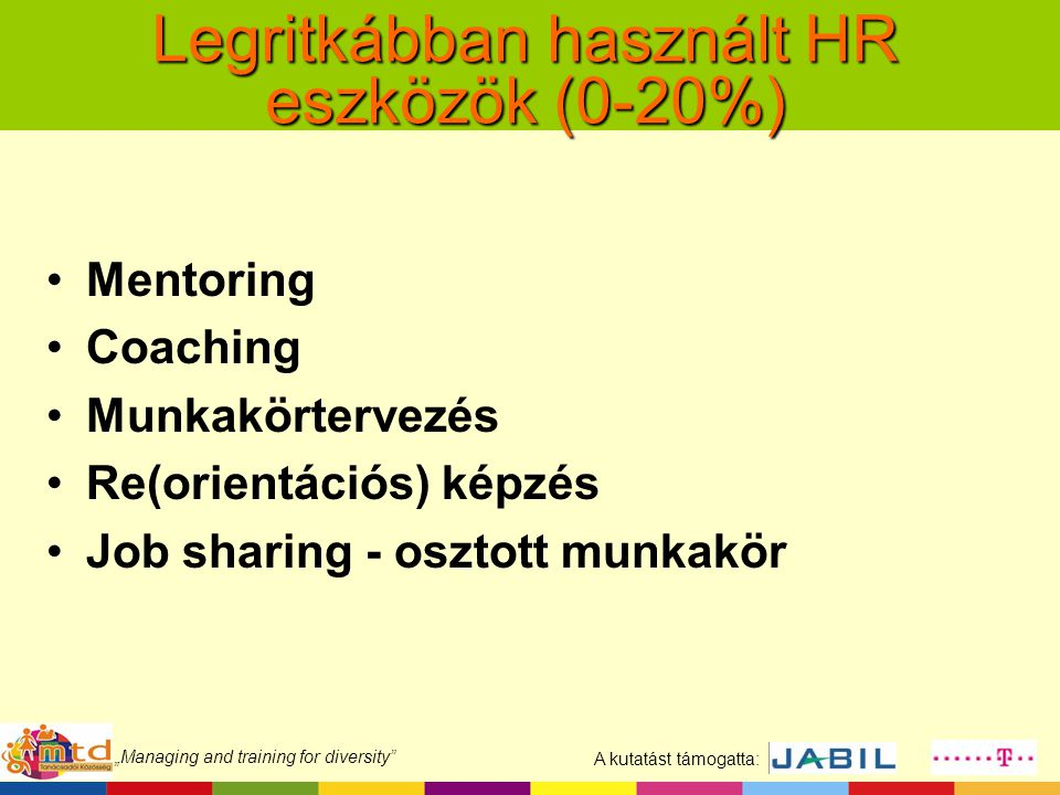 """A kutatást támogatta: """"Managing and training for diversity Legritkábban használt HR eszközök (0-20%) Mentoring Coaching Munkakörtervezés Re(orientációs) képzés Job sharing - osztott munkakör"""