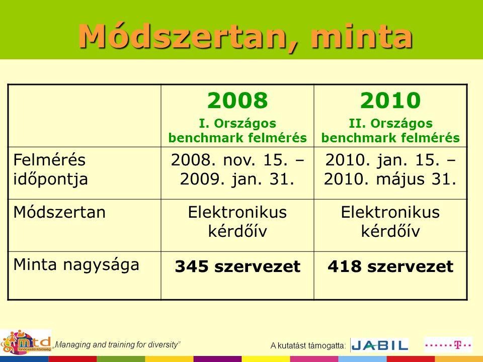 """A kutatást támogatta: """"Managing and training for diversity A két minta összetétele 20082010 Nemzeti ség 1/2 magyar – 1/2 külföldi és vegyes Szektor2/3 szolgáltatás – 1/3 ipar Méret2/5 kicsi – 1/3 közepes - 1/4 nagy 1/3 kicsi - 2/5 közepes - 1/4 nagy Székhely2/3 Budapest – 1/3 vidék 1/2 Budapest – 1/2 vidék Tulajdon92% magántulajdonú 82 % magántulajdonú"""