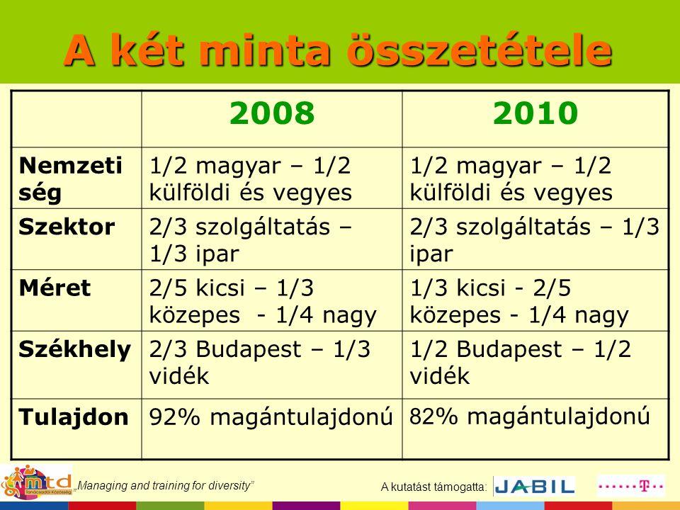 """A kutatást támogatta: """"Managing and training for diversity"""" A két minta összetétele 20082010 Nemzeti ség 1/2 magyar – 1/2 külföldi és vegyes Szektor2/"""