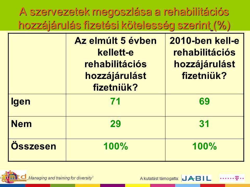"""A kutatást támogatta: """"Managing and training for diversity"""" A szervezetek megoszlása a rehabilitációs hozzájárulás fizetési kötelesség szerint (%) Az"""