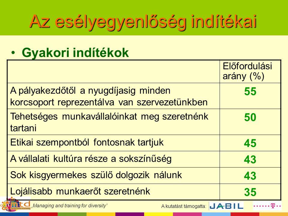 """A kutatást támogatta: """"Managing and training for diversity Összegzés – II."""
