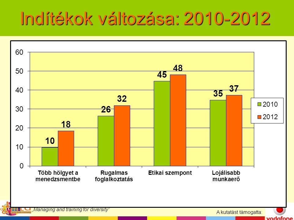 """A kutatást támogatta: """"Managing and training for diversity Indítékok változása: 2010-2012"""