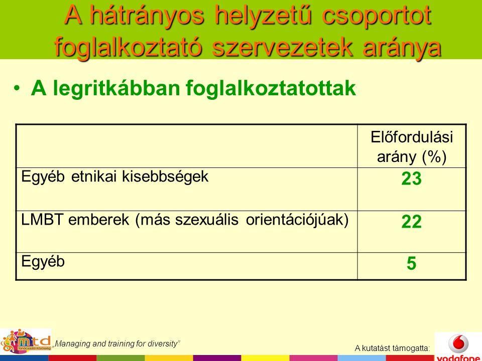 """A kutatást támogatta: """"Managing and training for diversity A hátrányos helyzetű csoportot foglalkoztató szervezetek aránya A legritkábban foglalkoztatottak Előfordulási arány (%) Egyéb etnikai kisebbségek 23 LMBT emberek (más szexuális orientációjúak) 22 Egyéb 5"""