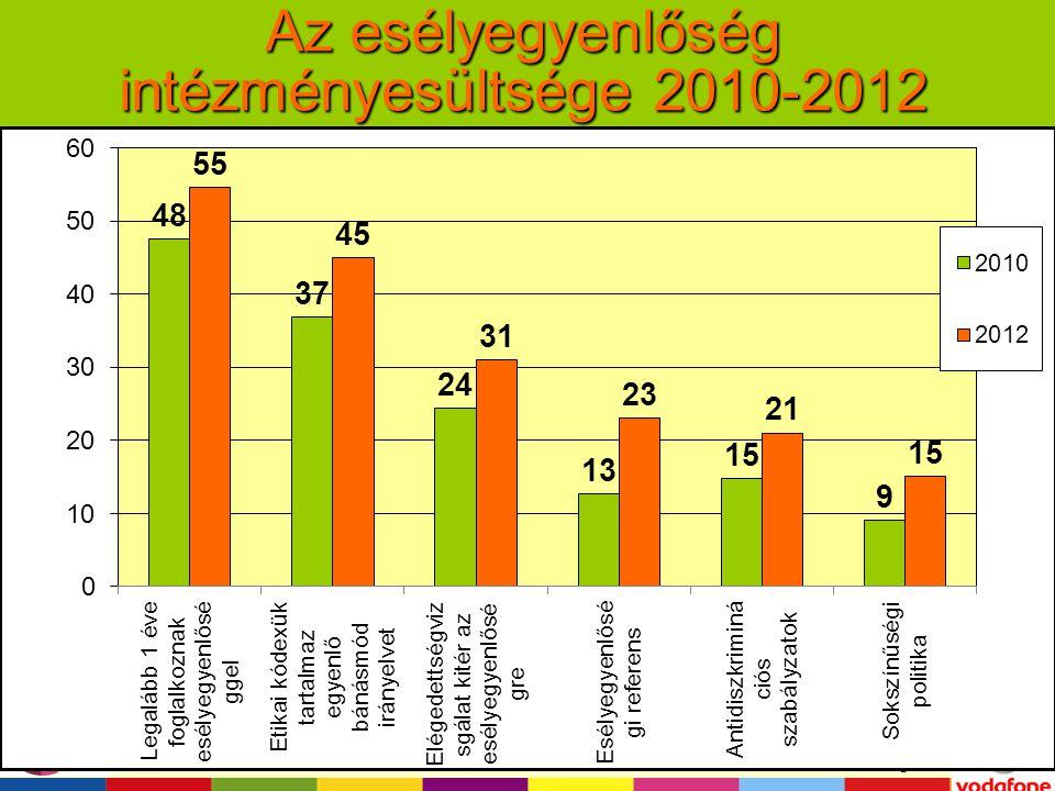 """A kutatást támogatta: """"Managing and training for diversity Az esélyegyenlőség intézményesültsége 2010-2012"""