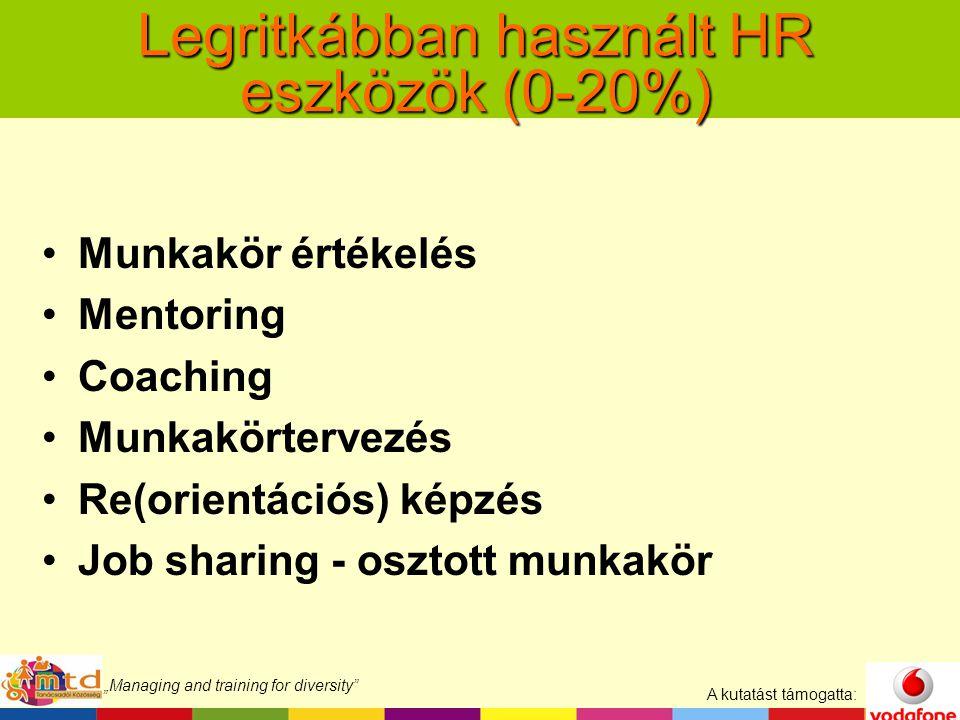"""A kutatást támogatta: """"Managing and training for diversity Legritkábban használt HR eszközök (0-20%) Munkakör értékelés Mentoring Coaching Munkakörtervezés Re(orientációs) képzés Job sharing - osztott munkakör"""