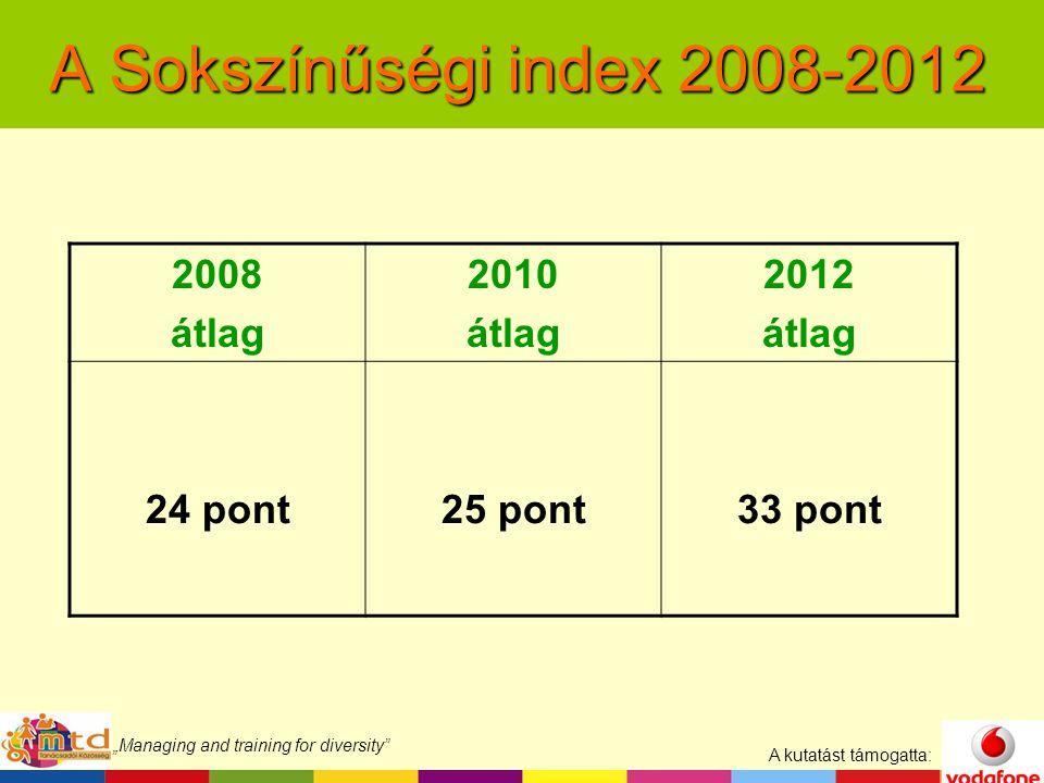 """A kutatást támogatta: """"Managing and training for diversity A Sokszínűségi index 2008-2012 2008 átlag 2010 átlag 2012 átlag 24 pont25 pont33 pont"""