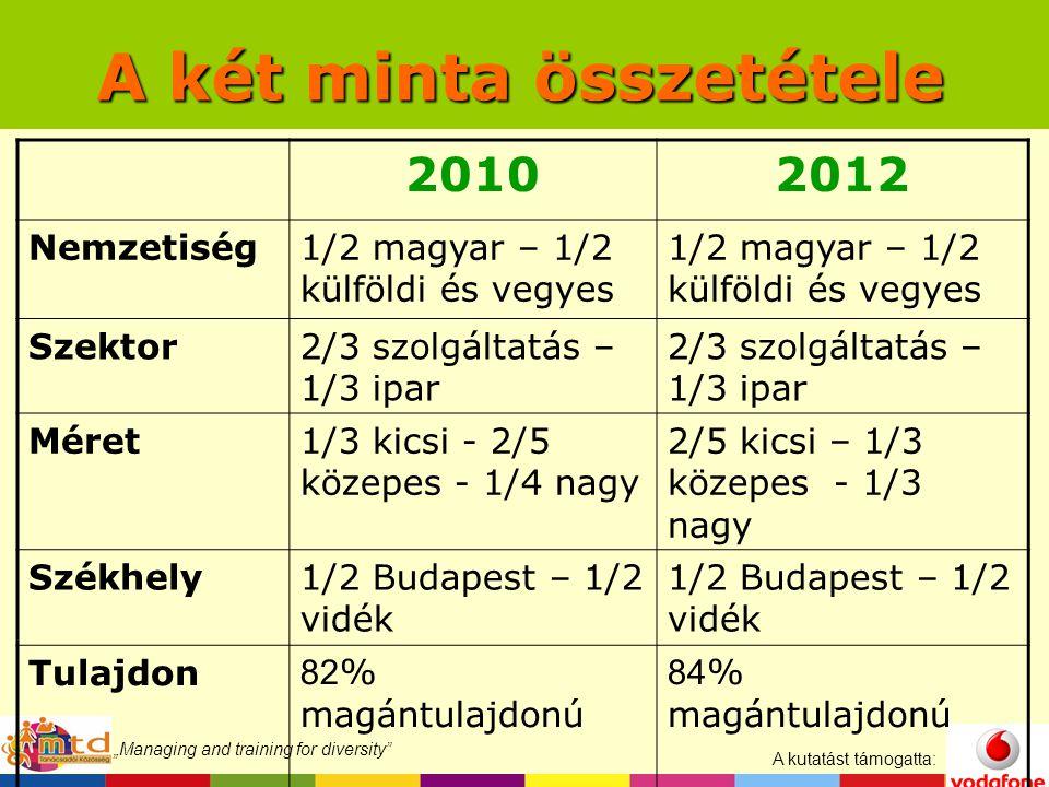 """A kutatást támogatta: """"Managing and training for diversity A két minta összetétele 20102012 Nemzetiség1/2 magyar – 1/2 külföldi és vegyes Szektor2/3 szolgáltatás – 1/3 ipar Méret1/3 kicsi - 2/5 közepes - 1/4 nagy 2/5 kicsi – 1/3 közepes - 1/3 nagy Székhely1/2 Budapest – 1/2 vidék Tulajdon 82 % magántulajdonú 84 % magántulajdonú"""