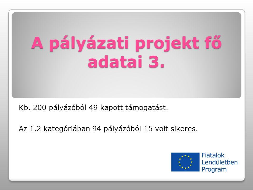A pályázati projekt fő adatai 3. Kb. 200 pályázóból 49 kapott támogatást. Az 1.2 kategóriában 94 pályázóból 15 volt sikeres.