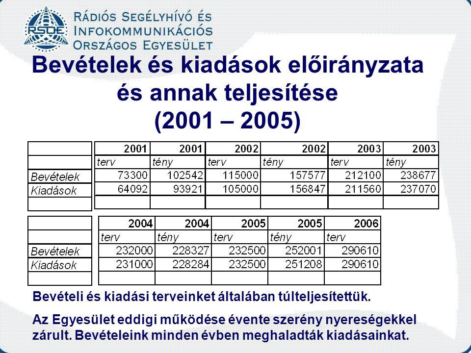Bevételek és kiadások előirányzata és annak teljesítése (2001 – 2005) Bevételi és kiadási terveinket általában túlteljesítettük. Az Egyesület eddigi m