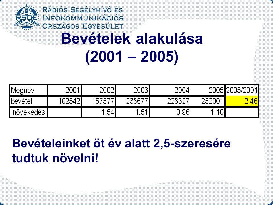 Bevételek alakulása (2001 – 2005) Bevételeinket öt év alatt 2,5-szeresére tudtuk növelni!