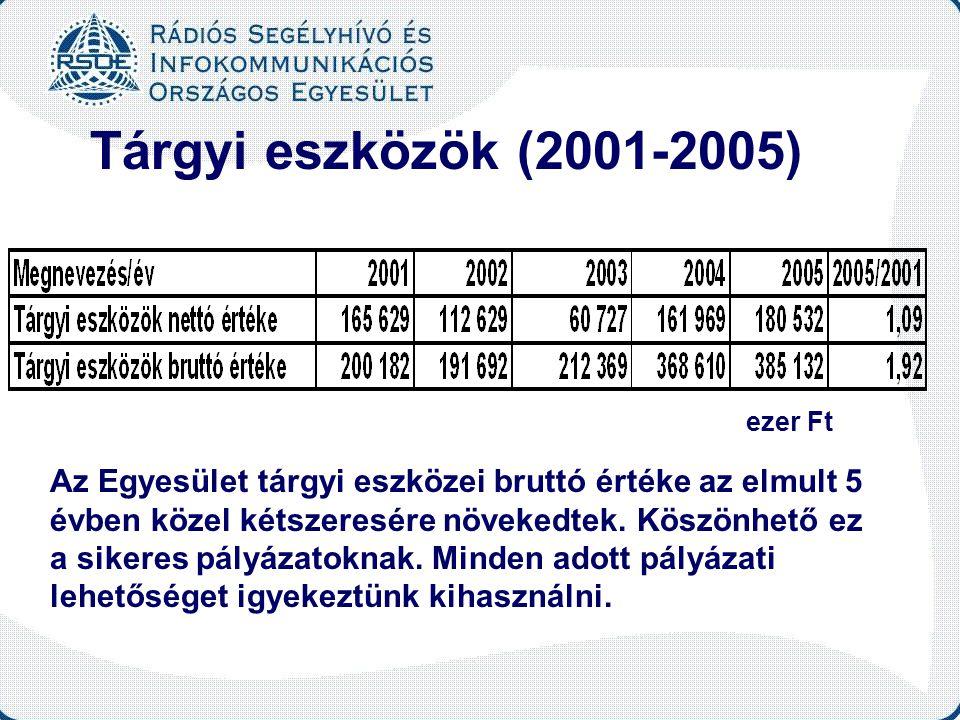 Tárgyi eszközök (2001-2005) Az Egyesület tárgyi eszközei bruttó értéke az elmult 5 évben közel kétszeresére növekedtek. Köszönhető ez a sikeres pályáz