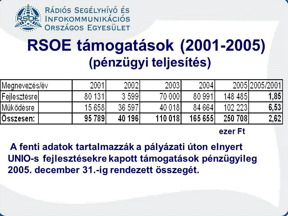 RSOE támogatások (2001-2005) (pénzügyi teljesítés) ezer Ft A fenti adatok tartalmazzák a pályázati úton elnyert UNIO-s fejlesztésekre kapott támogatás